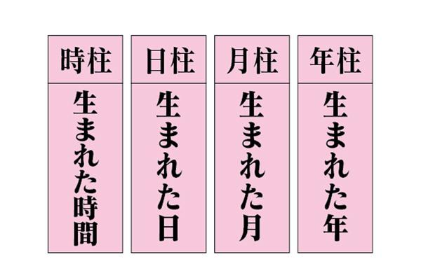 生年 月 日 占い 四柱 推命